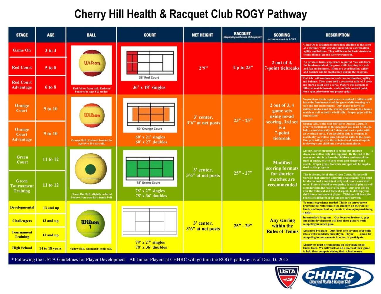 USTA Junior Tennis court color chart